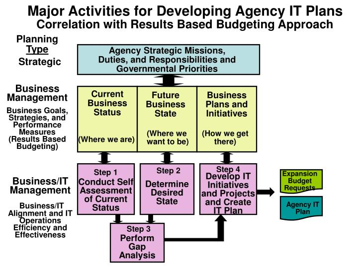 Major Activities for Developing Agency IT Plans