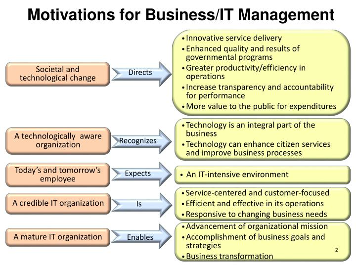 Motivations for Business/IT Management