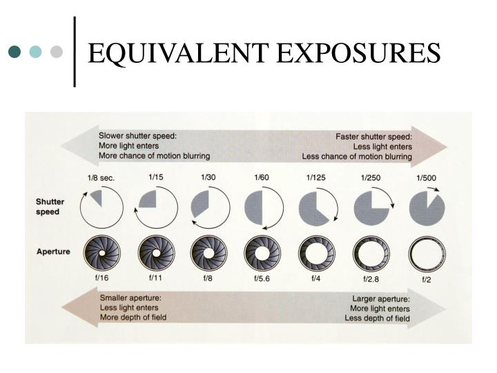 EQUIVALENT EXPOSURES