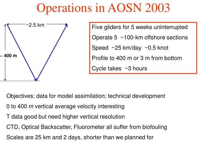 Operations in AOSN 2003