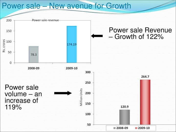Power sale – New avenue for Growth