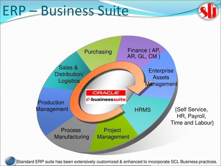 ERP – Business Suite