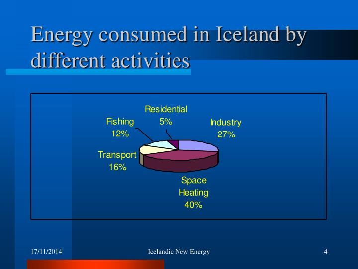 Energy consumed in Iceland by different activities