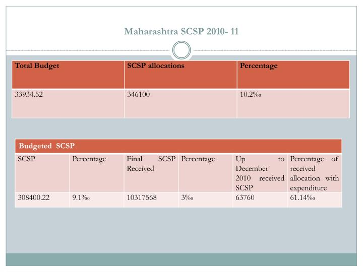 Maharashtra SCSP 2010- 11