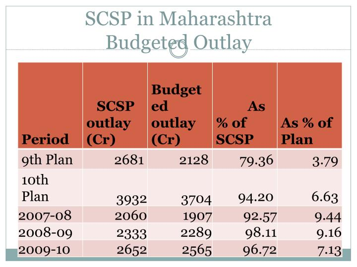 SCSP in Maharashtra