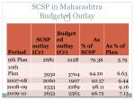 scsp in maharashtra budgeted outlay