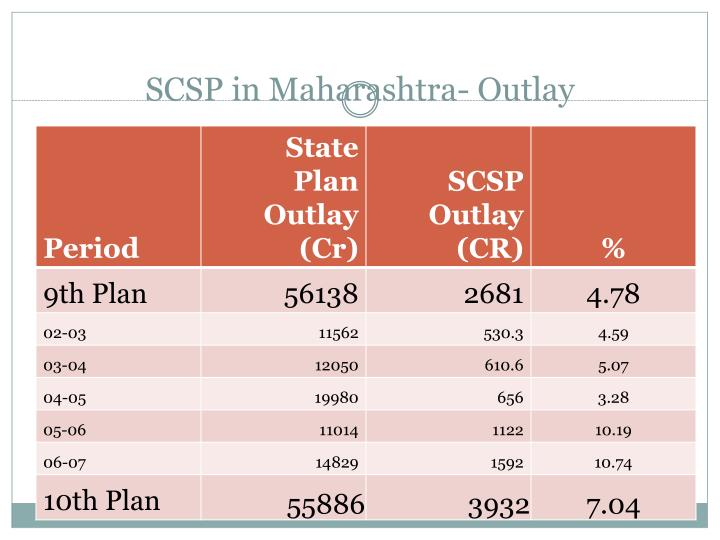 SCSP in Maharashtra- Outlay