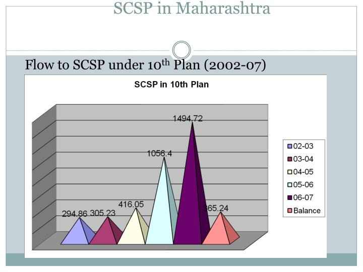 Flow to SCSP under 10