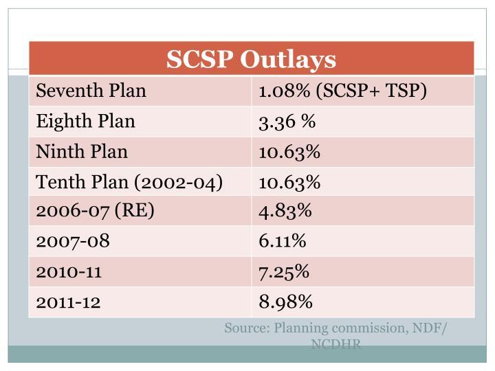 Source: Planning commission, NDF/ NCDHR
