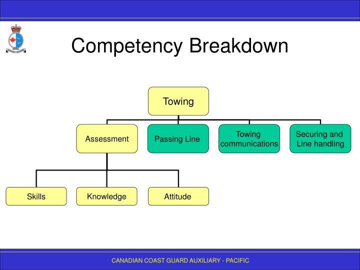 Competency Breakdown