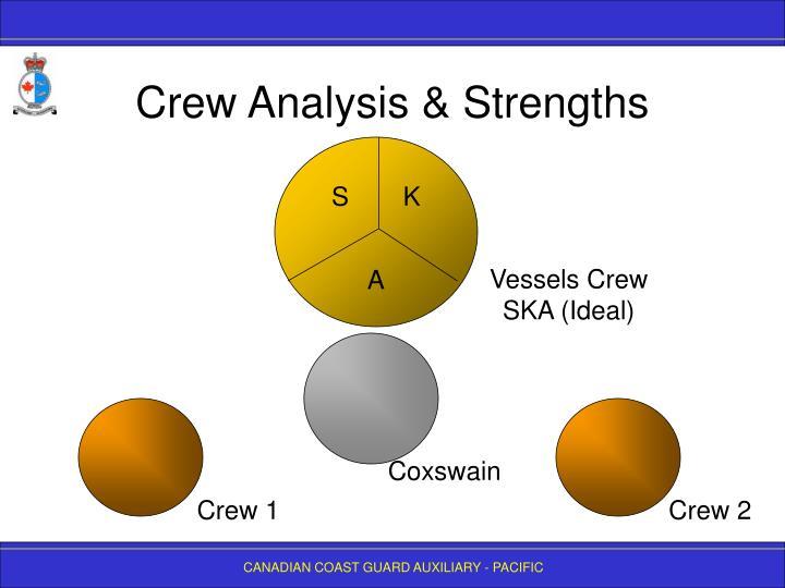 Crew Analysis & Strengths