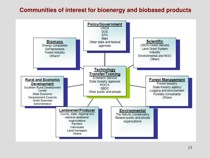 Communities of interest for bioenergy and biobased products