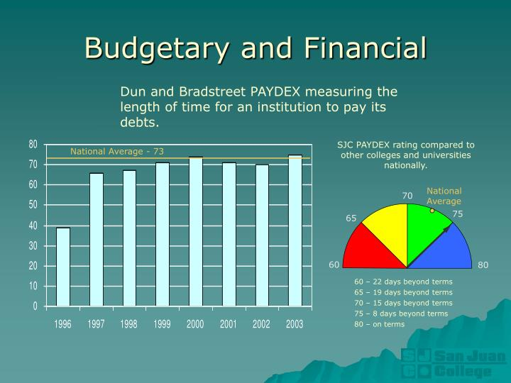 Budgetary and Financial
