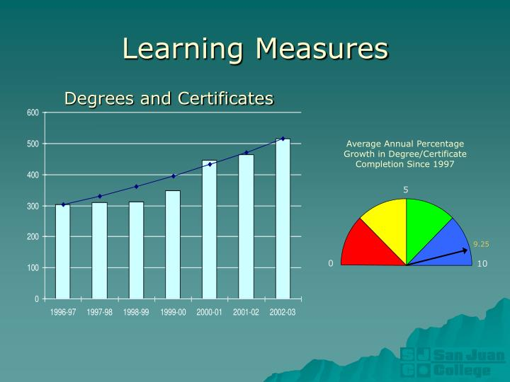 Average Annual Percentage Growth in Degree/Certificate Completion Since 1997