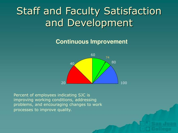 Staff and Faculty Satisfaction
