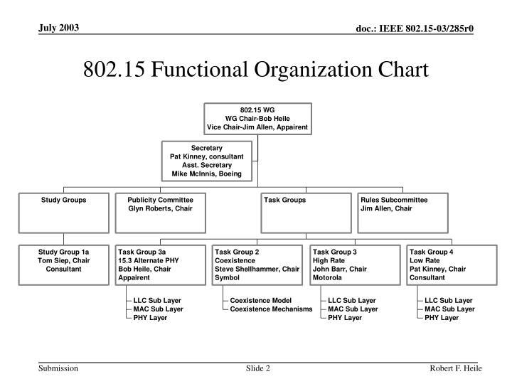 802.15 Functional Organization Chart