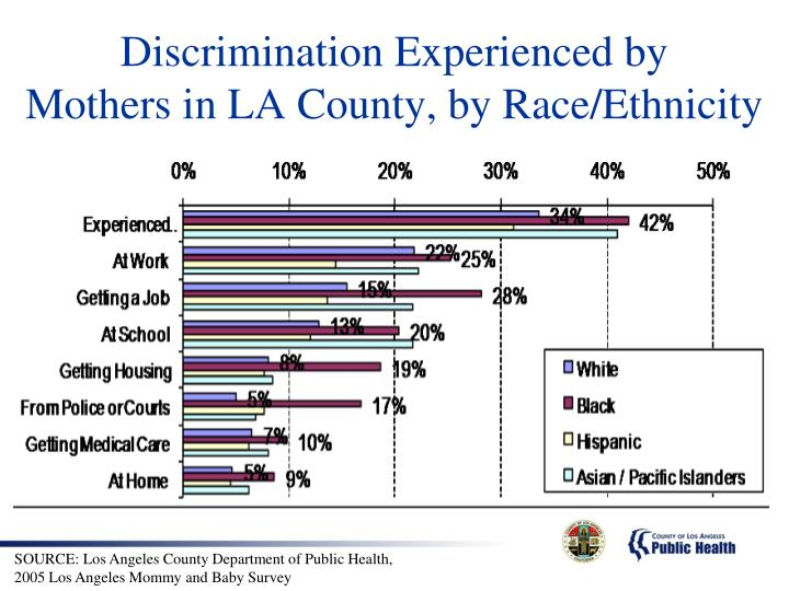 Discrimination Experienced by