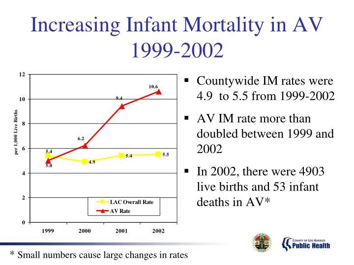 Increasing Infant Mortality in AV