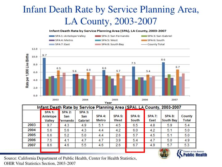 Infant Death Rate by Service Planning Area,