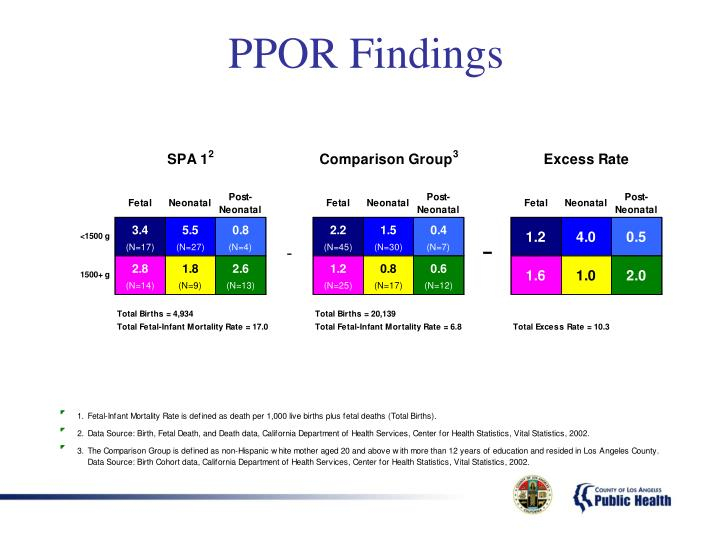PPOR Findings