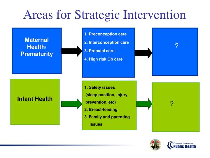 Areas for Strategic Intervention