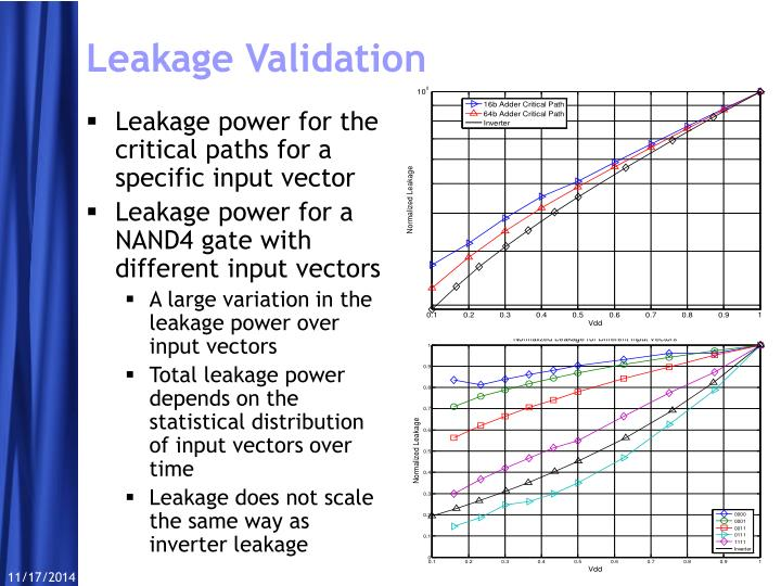 Leakage power for the critical paths for a specific input vector