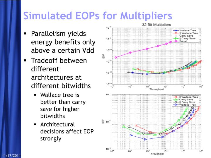 Simulated EOPs for Multipliers