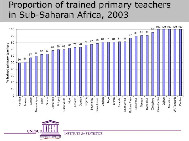 Proportion of trained primary teachers in Sub-Saharan Africa, 2003