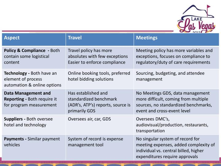 Comparison of Travel & Meetings Programs
