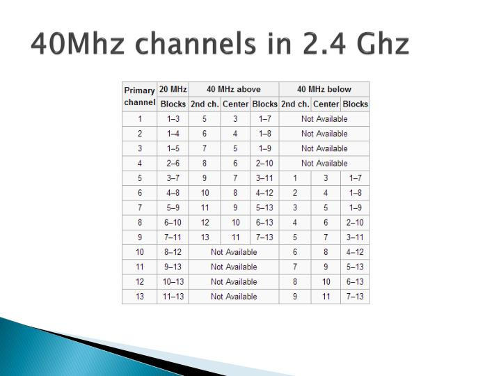 40Mhz channels in 2.4