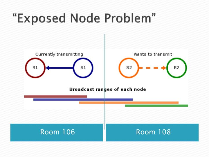 """Exposed Node Problem"""