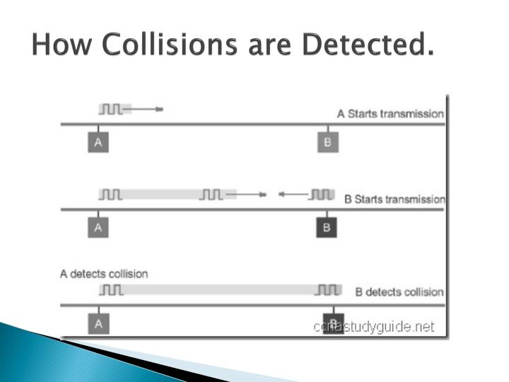 How Collisions are Detected.