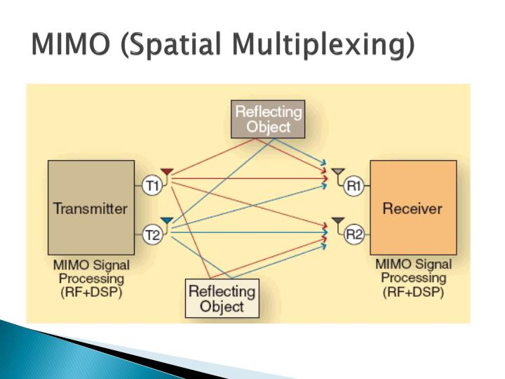 MIMO (Spatial Multiplexing)