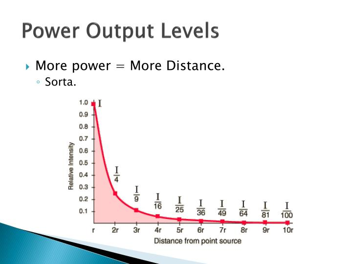 Power Output Levels