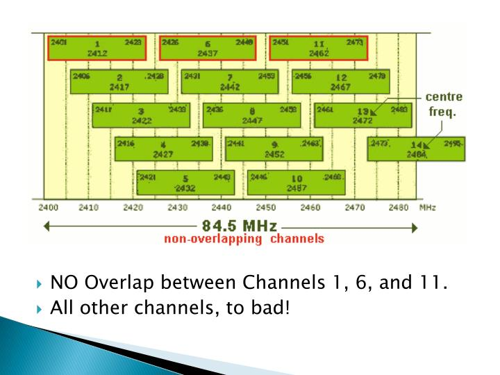 NO Overlap between Channels 1, 6, and 11.