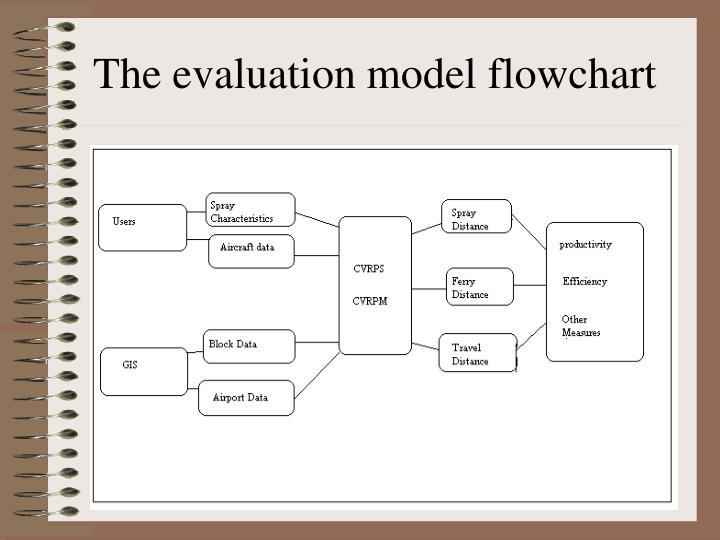 The evaluation model flowchart