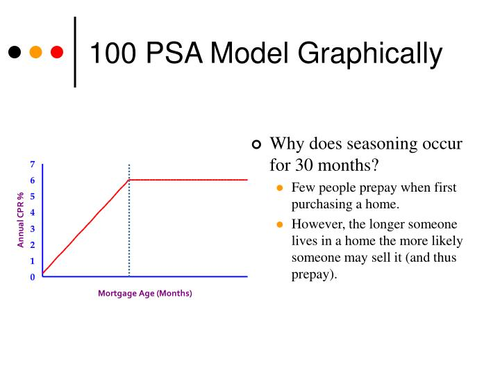 100 PSA Model Graphically