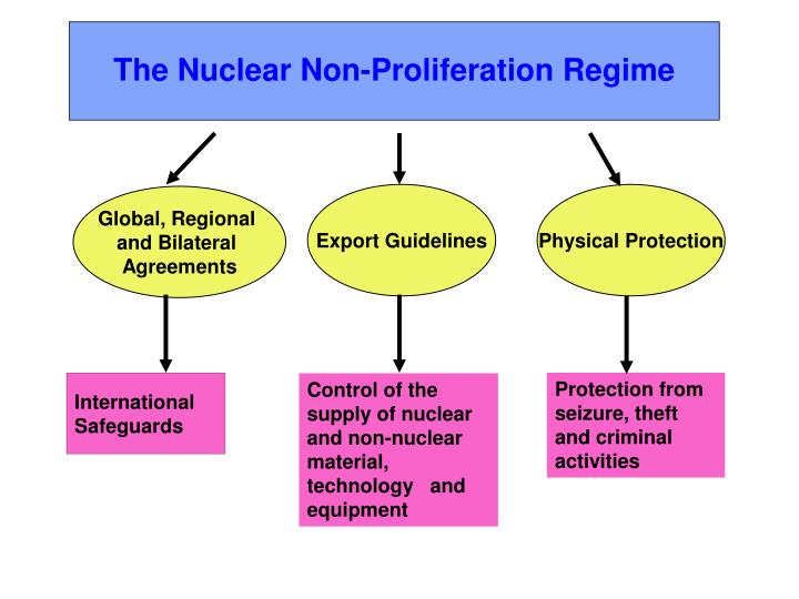The Nuclear Non-Proliferation Regime