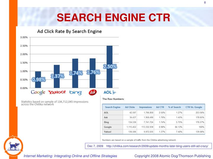 SEARCH ENGINE CTR