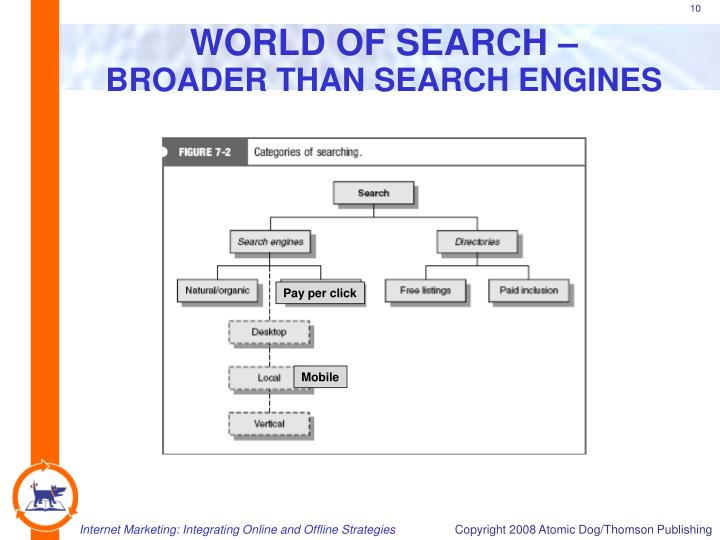 WORLD OF SEARCH –