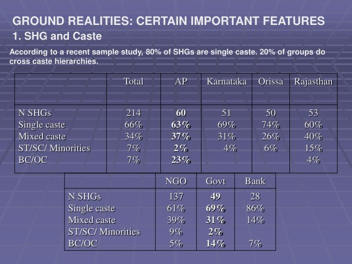 GROUND REALITIES: CERTAIN IMPORTANT FEATURES