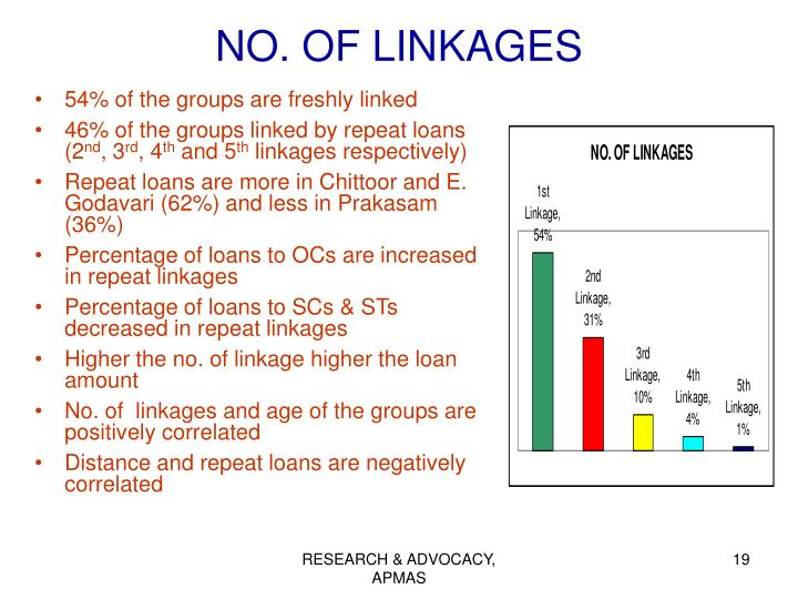 NO. OF LINKAGES