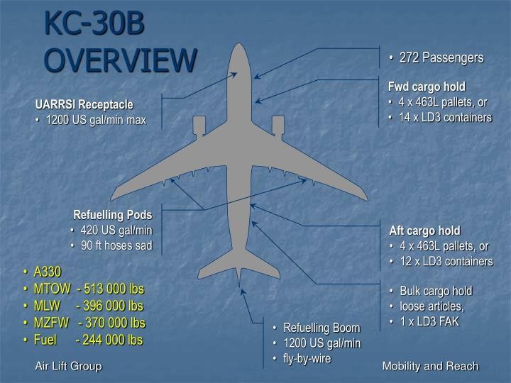 KC-30B OVERVIEW