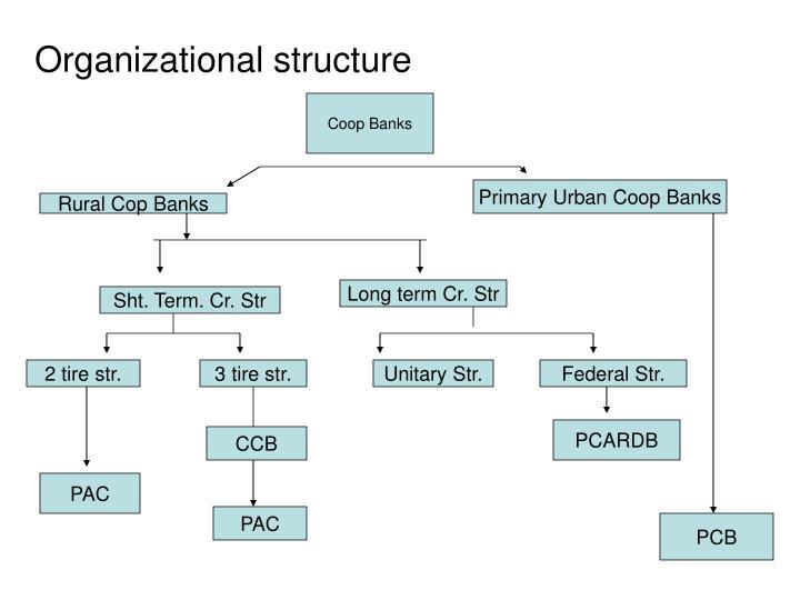 Coop Banks