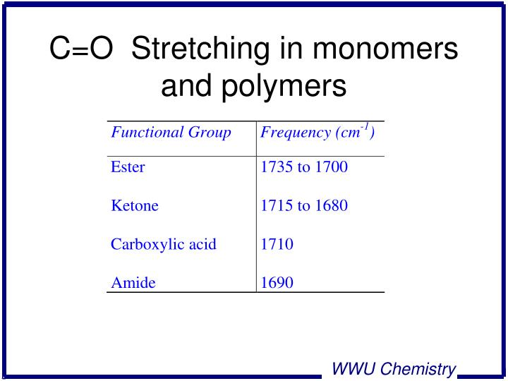 C=O  Stretching in monomers and polymers