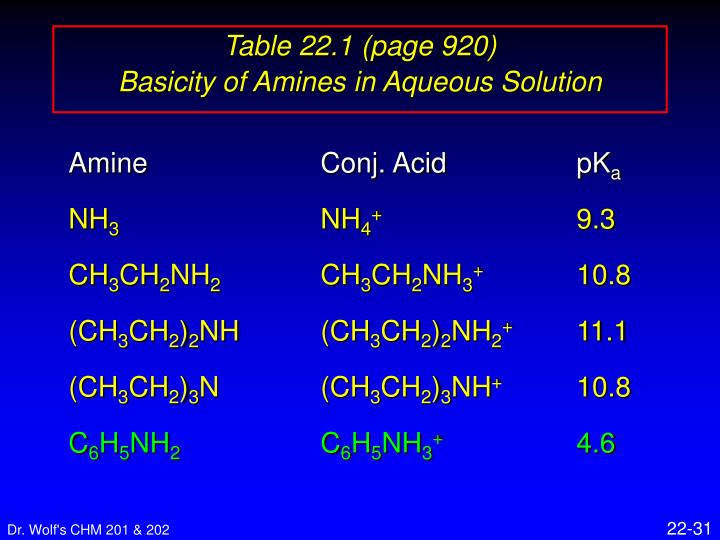 Table 22.1 (page 920)