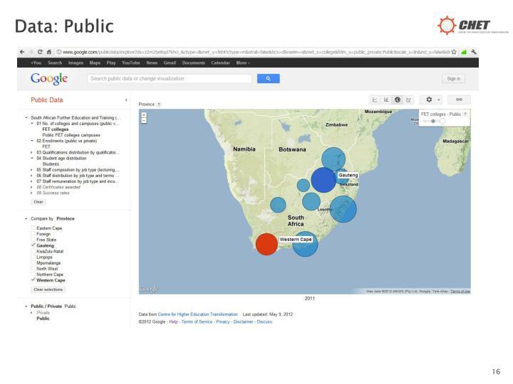Data: Public