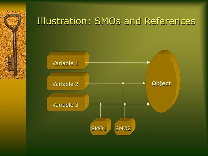 Illustration: SMOs and References
