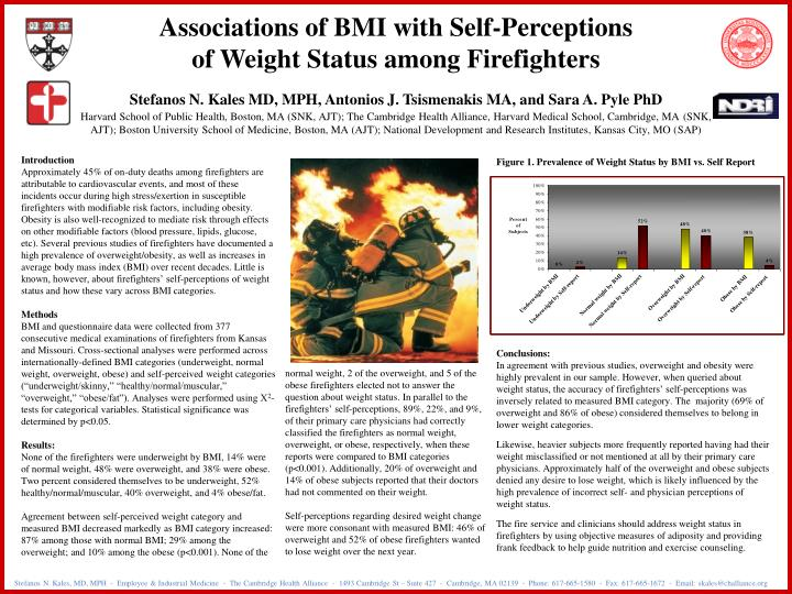 Associations of BMI with Self-Perceptions