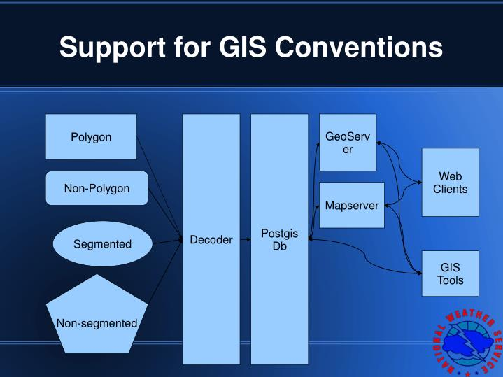Support for GIS Conventions